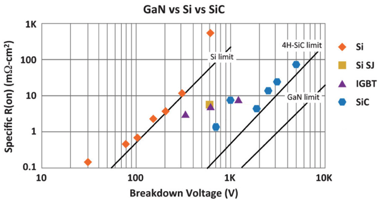 specific on-resistance of IR's GaN-on-Si with silicon and SiC power FETs comparison